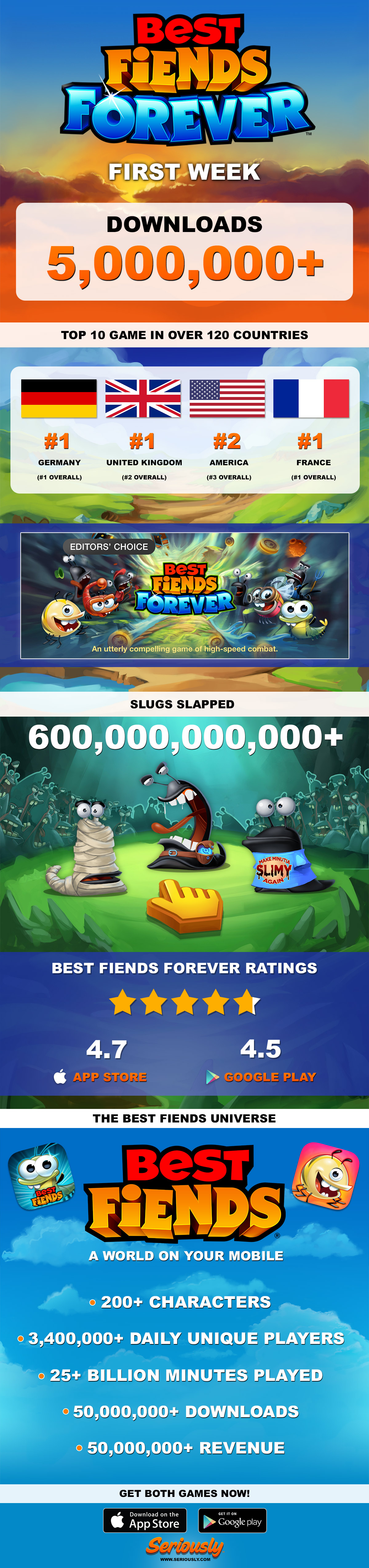 The First Week of Best Fiends Forever